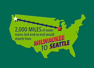 Milwaukee Water Works – Infographic